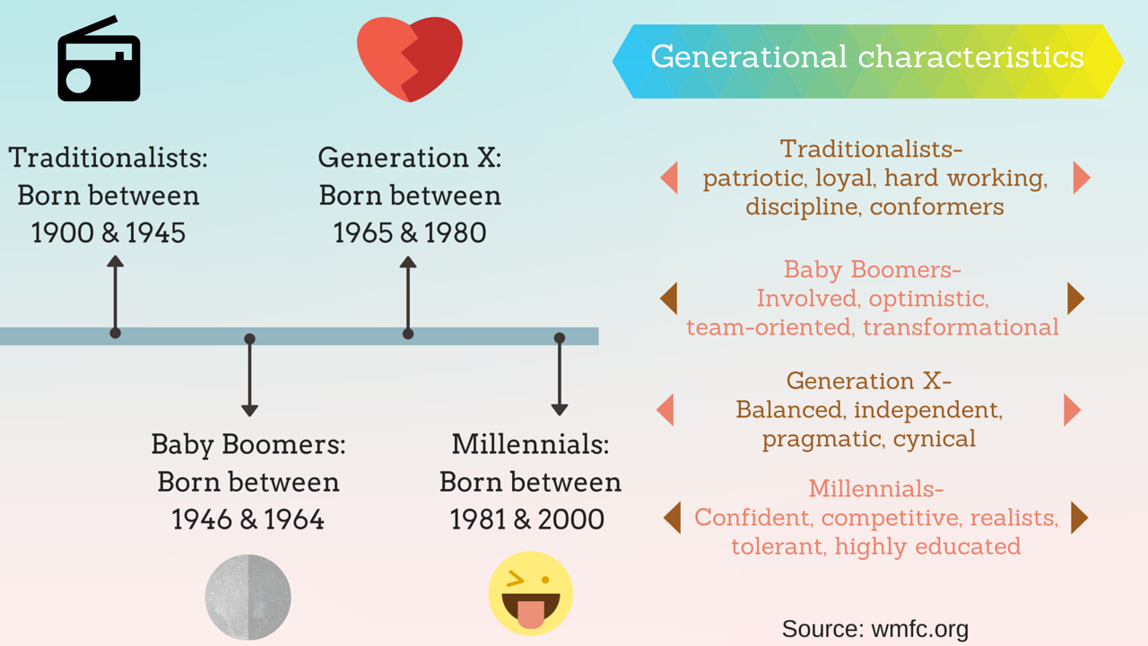 Each generation has unique characteristics that develop due to the events they experience growing up such as war, high divorce rates, economic crisis and high technological advancements.