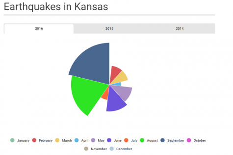 Earthquakes? Students discuss never feeling the quakes rattling parts of Kansas